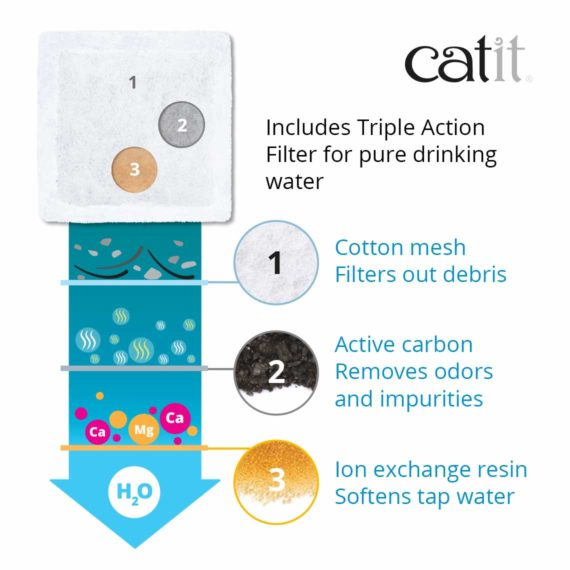 Catit Mini Flower Fountain has a triple action filter